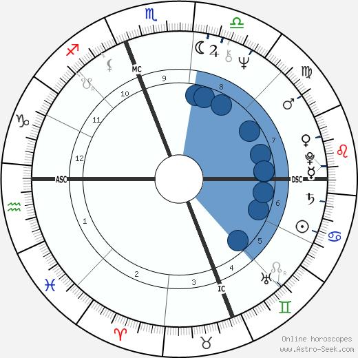 Jamie Wyeth wikipedia, horoscope, astrology, instagram