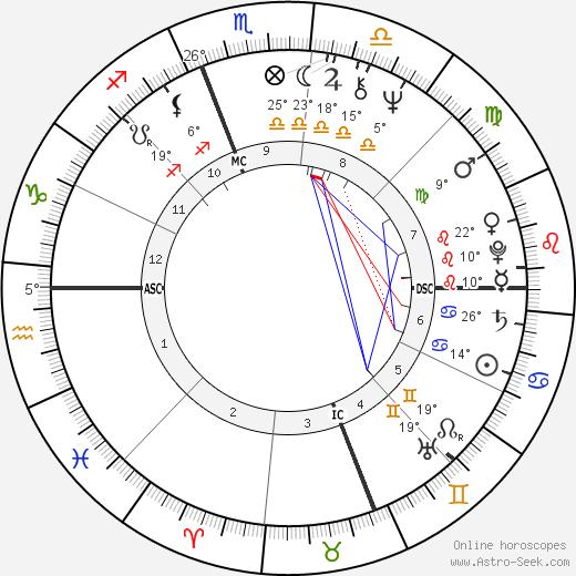 Jamie Wyeth birth chart, biography, wikipedia 2019, 2020
