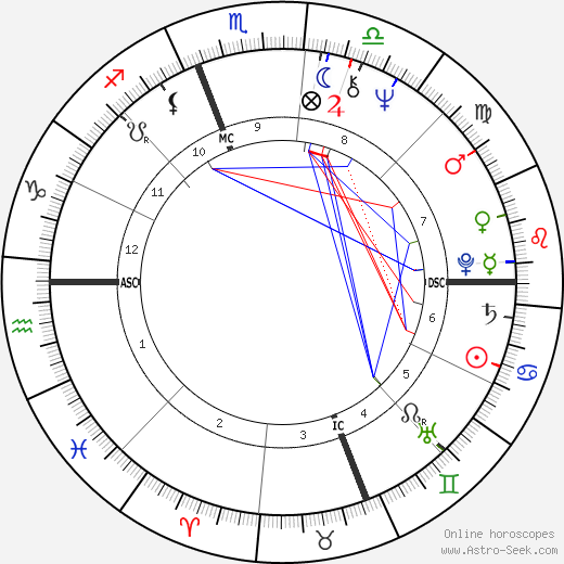 Jamie Wyeth birth chart, Jamie Wyeth astro natal horoscope, astrology