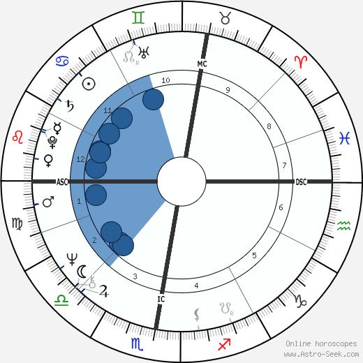 Jean Claude Frison wikipedia, horoscope, astrology, instagram