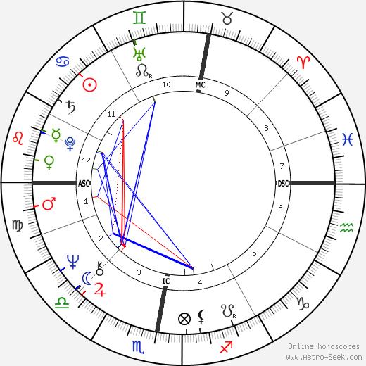 Jean Claude Frison день рождения гороскоп, Jean Claude Frison Натальная карта онлайн