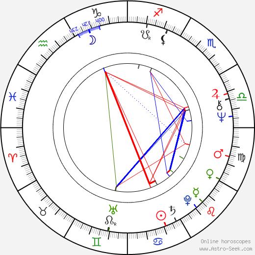 Jiří Wohanka astro natal birth chart, Jiří Wohanka horoscope, astrology