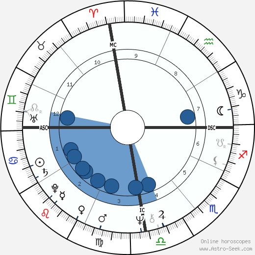 João Bosco wikipedia, horoscope, astrology, instagram