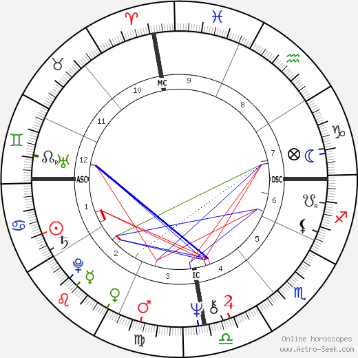 João Bosco tema natale, oroscopo, João Bosco oroscopi gratuiti, astrologia