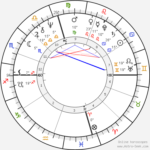 Joe Spano birth chart, biography, wikipedia 2018, 2019