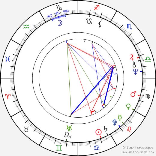John Wood birth chart, John Wood astro natal horoscope, astrology