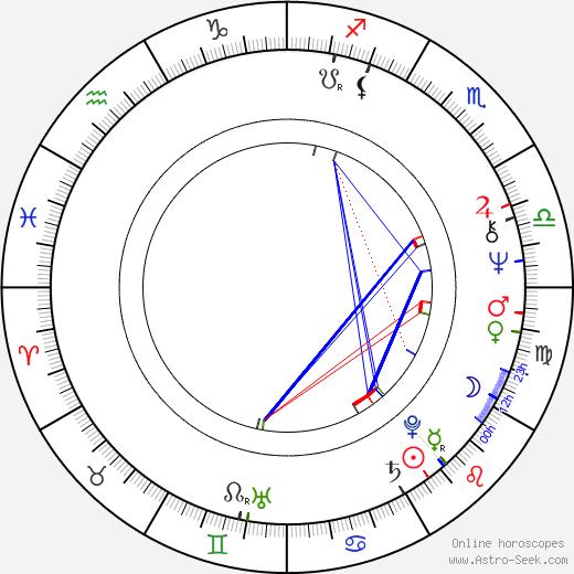 Karel Fuksa tema natale, oroscopo, Karel Fuksa oroscopi gratuiti, astrologia