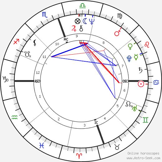 Karla Conway день рождения гороскоп, Karla Conway Натальная карта онлайн