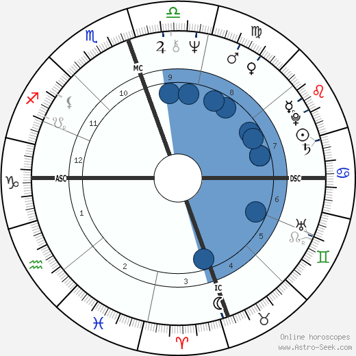 Kenneth Starr wikipedia, horoscope, astrology, instagram