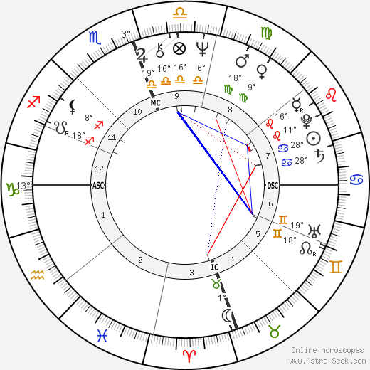 Kenneth Starr birth chart, biography, wikipedia 2019, 2020