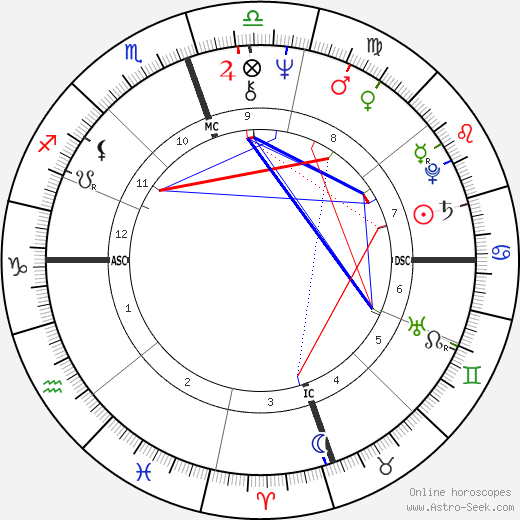 Kenneth Starr astro natal birth chart, Kenneth Starr horoscope, astrology
