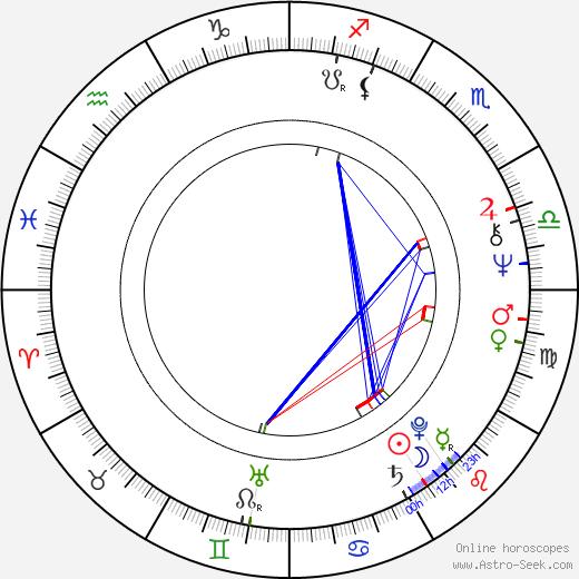 Linda Kelsey tema natale, oroscopo, Linda Kelsey oroscopi gratuiti, astrologia