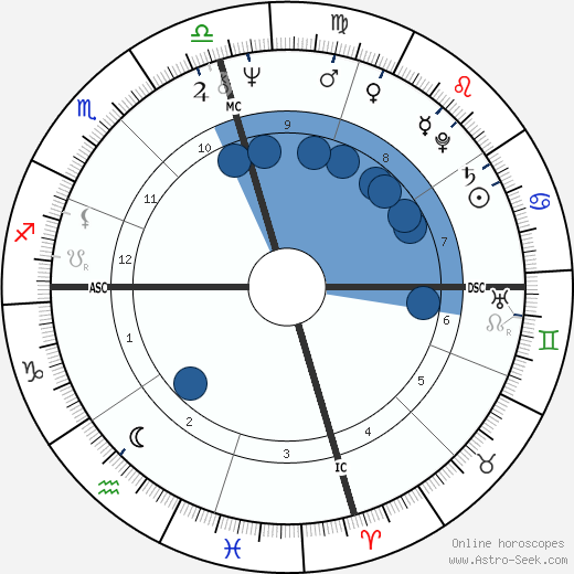 Linda Ronstadt horoscope, astrology, sign, zodiac, date of birth, instagram