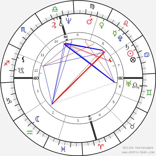 Линда Ронстадт Linda Ronstadt день рождения гороскоп, Linda Ronstadt Натальная карта онлайн