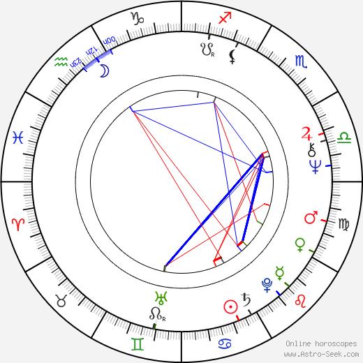 Louise Edlind birth chart, Louise Edlind astro natal horoscope, astrology