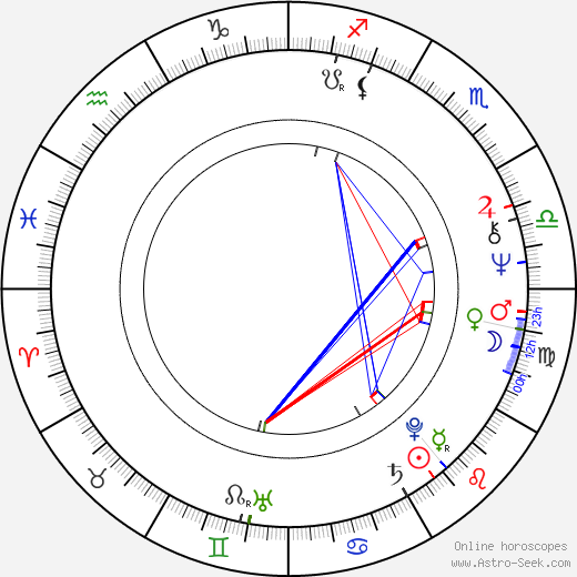 Magdalena Rychlíková-Špergrová astro natal birth chart, Magdalena Rychlíková-Špergrová horoscope, astrology