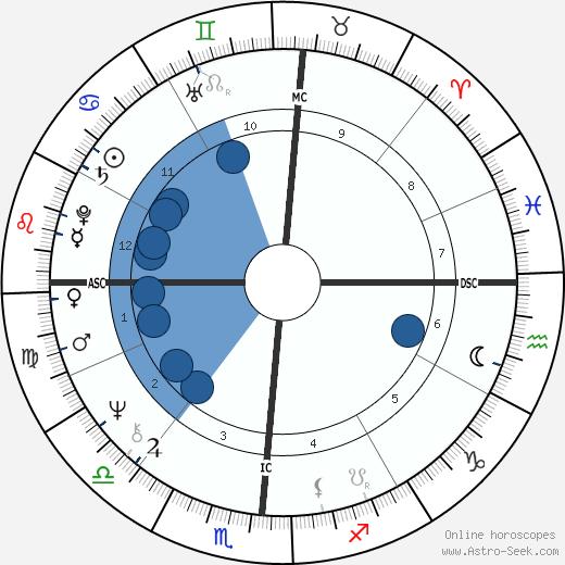 Maray Ayres wikipedia, horoscope, astrology, instagram