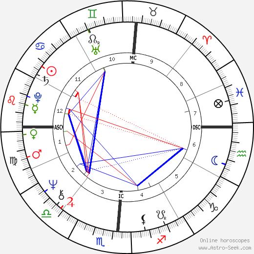 Maray Ayres день рождения гороскоп, Maray Ayres Натальная карта онлайн