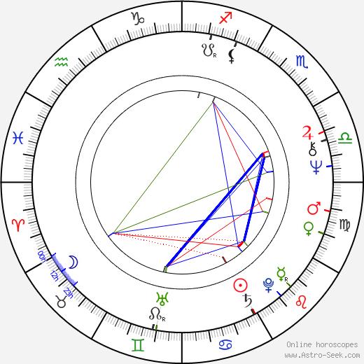 Markku Savolainen birth chart, Markku Savolainen astro natal horoscope, astrology