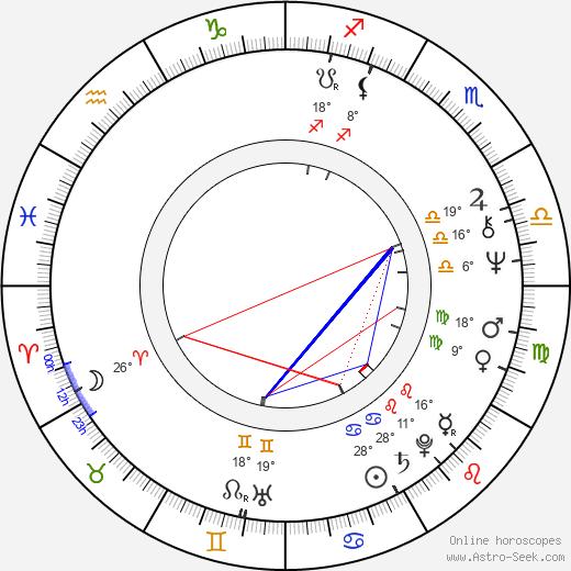 Mel Damski birth chart, biography, wikipedia 2018, 2019