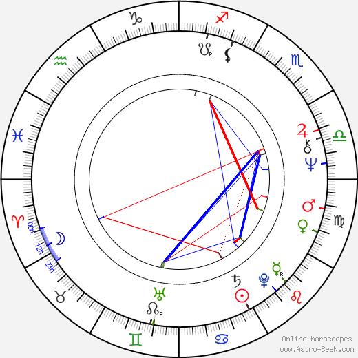 Mel Damski astro natal birth chart, Mel Damski horoscope, astrology