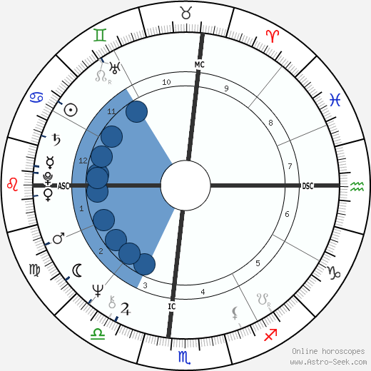 Michael Milken wikipedia, horoscope, astrology, instagram