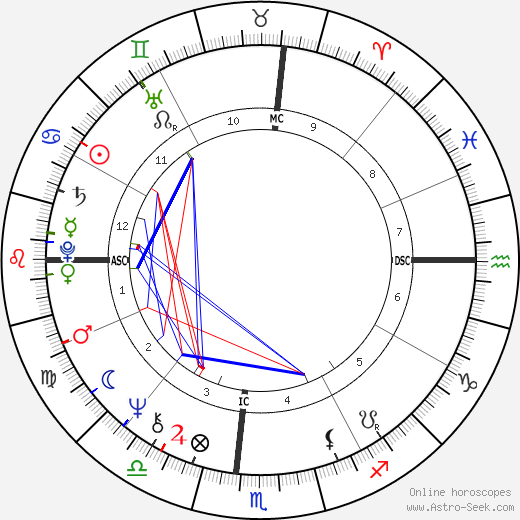 Michael Milken birth chart, Michael Milken astro natal horoscope, astrology