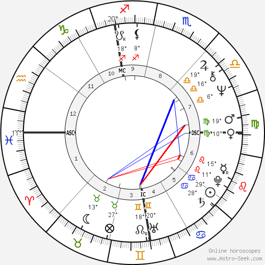 Mireille Mathieu birth chart, biography, wikipedia 2017, 2018