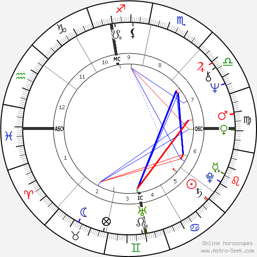 Mireille Mathieu astro natal birth chart, Mireille Mathieu horoscope, astrology
