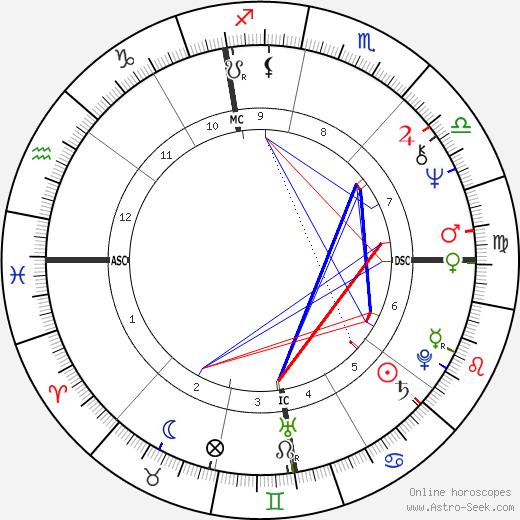 Mireille Mathieu birth chart, Mireille Mathieu astro natal horoscope, astrology