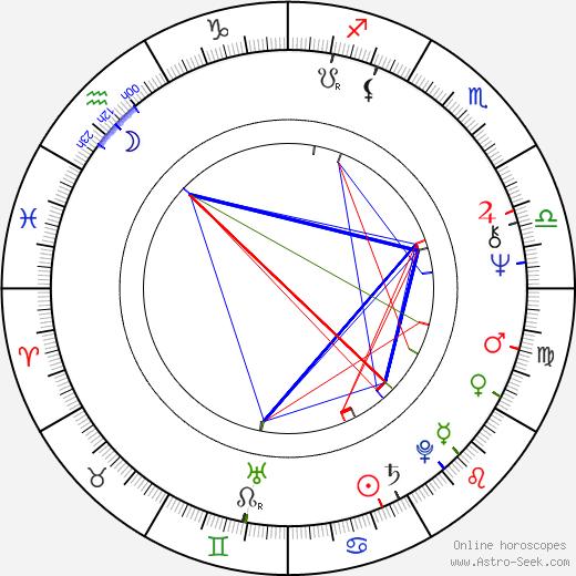 Monica Aspelund день рождения гороскоп, Monica Aspelund Натальная карта онлайн