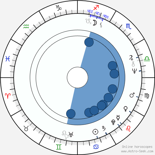 Nana Kinomi wikipedia, horoscope, astrology, instagram