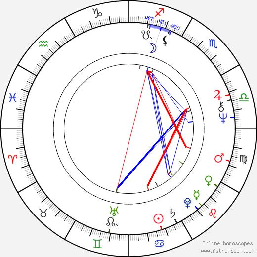 Nana Kinomi birth chart, Nana Kinomi astro natal horoscope, astrology