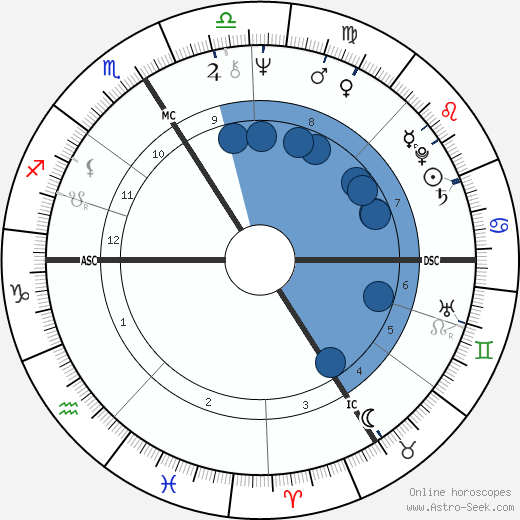 Paul-Loup Sulitzer wikipedia, horoscope, astrology, instagram