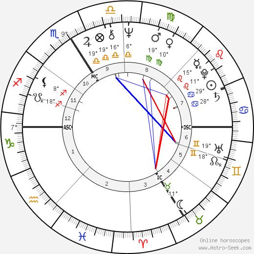 Paul-Loup Sulitzer birth chart, biography, wikipedia 2019, 2020