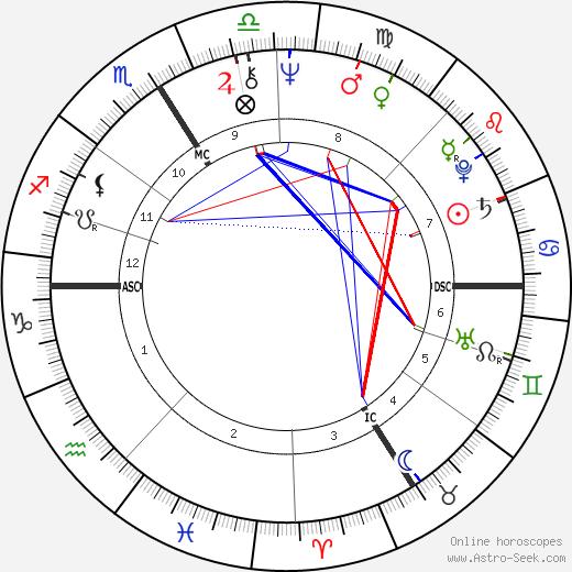 Поль-Лу Сулицер Paul-Loup Sulitzer день рождения гороскоп, Paul-Loup Sulitzer Натальная карта онлайн