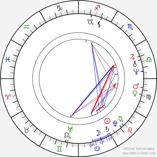 Rade Šerbedžija astro natal birth chart, Rade Šerbedžija horoscope, astrology