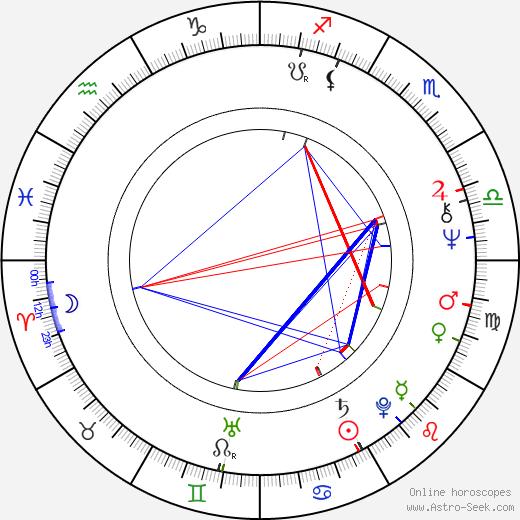 Randal Kleiser astro natal birth chart, Randal Kleiser horoscope, astrology
