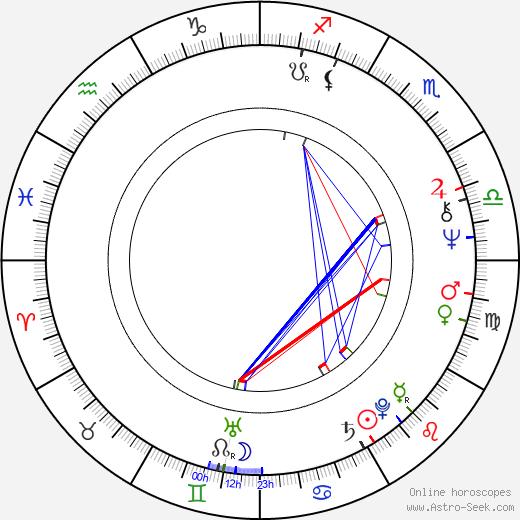 Rita Marley день рождения гороскоп, Rita Marley Натальная карта онлайн