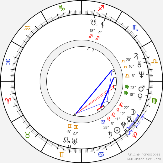 Robert LuPone birth chart, biography, wikipedia 2019, 2020