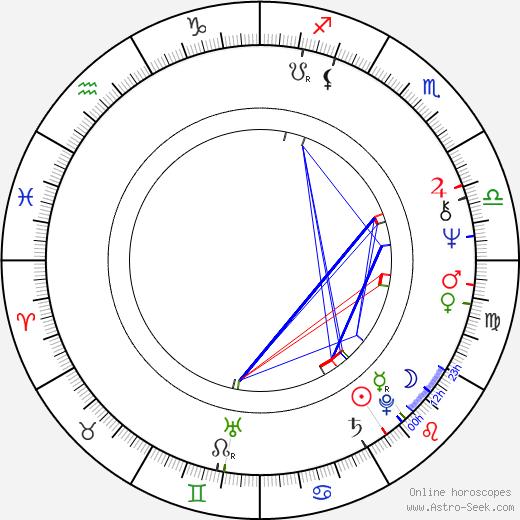 Robert LuPone astro natal birth chart, Robert LuPone horoscope, astrology