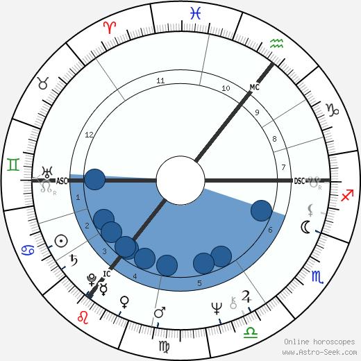 Roger Abbott wikipedia, horoscope, astrology, instagram