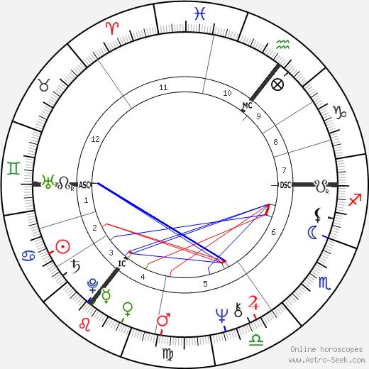 Roger Abbott tema natale, oroscopo, Roger Abbott oroscopi gratuiti, astrologia