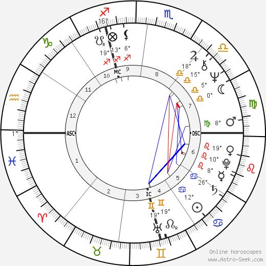 Ron Kovic birth chart, biography, wikipedia 2019, 2020