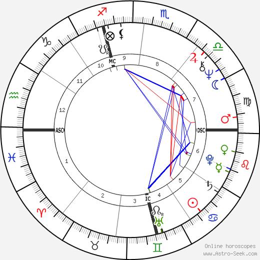 Ron Kovic astro natal birth chart, Ron Kovic horoscope, astrology