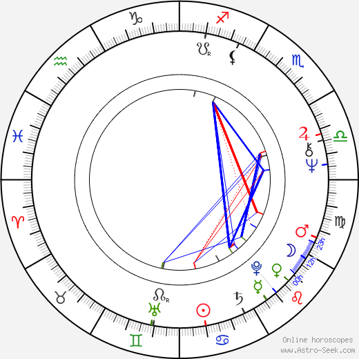 Ron Silver astro natal birth chart, Ron Silver horoscope, astrology
