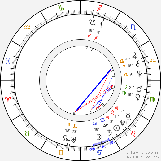Semyon Morozov birth chart, biography, wikipedia 2019, 2020