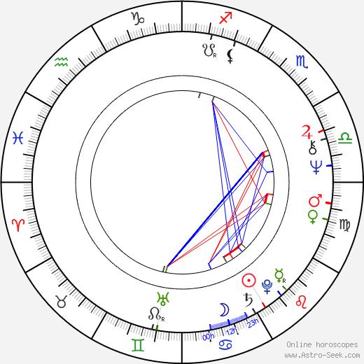 Semyon Morozov astro natal birth chart, Semyon Morozov horoscope, astrology