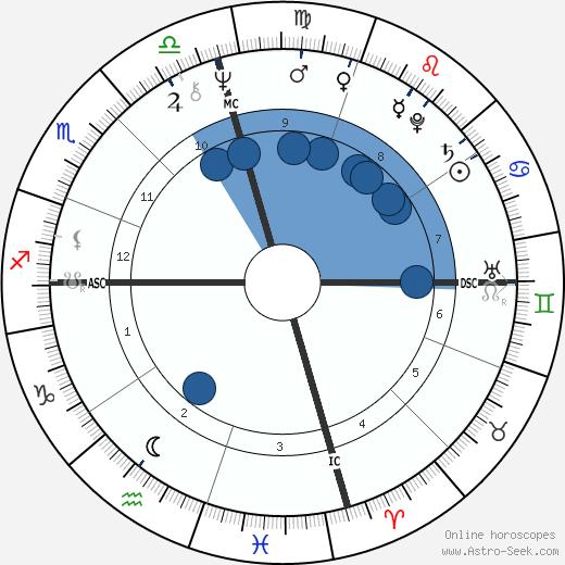 Shelley Von Strunckel wikipedia, horoscope, astrology, instagram