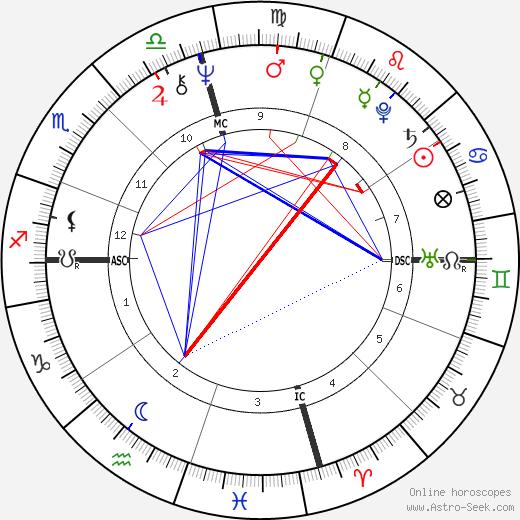Shelley Von Strunckel день рождения гороскоп, Shelley Von Strunckel Натальная карта онлайн